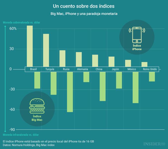 La paradoja entre el índice Big Mac y el índice iPhone