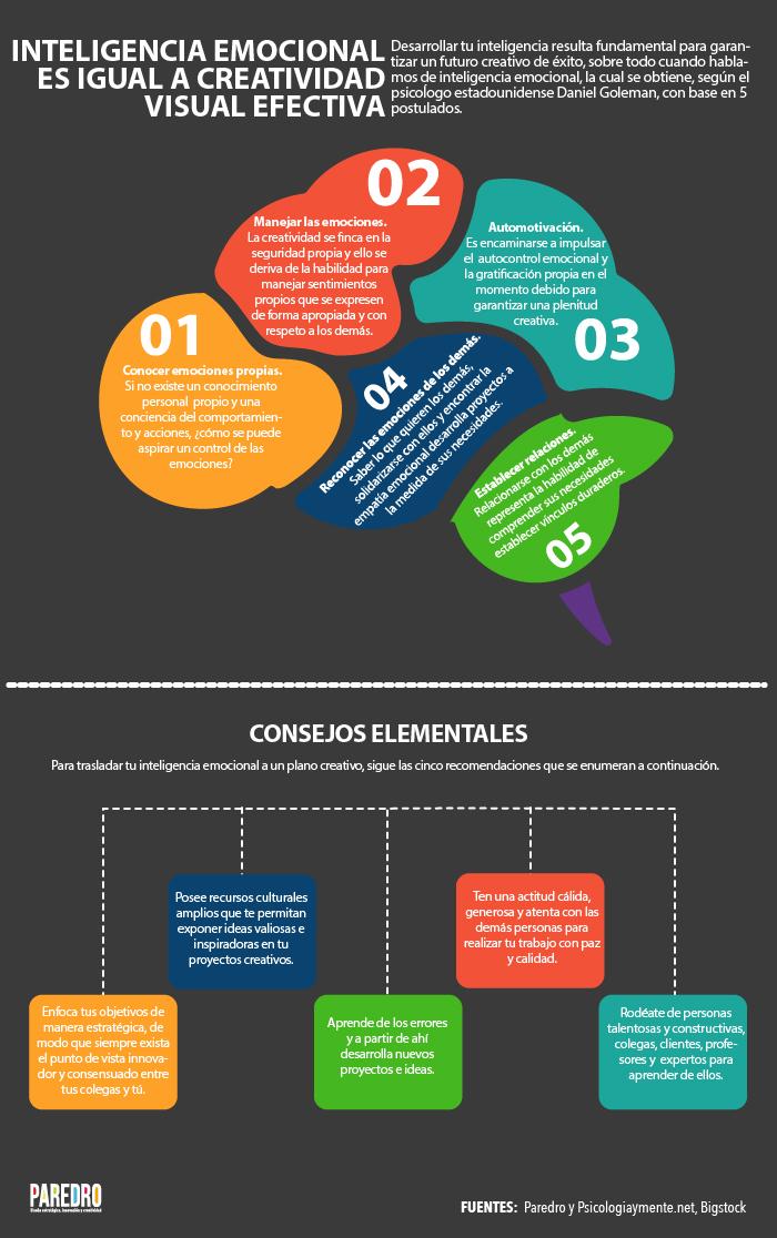 Inteligencia emocional es igual a creatividad visual efectiva