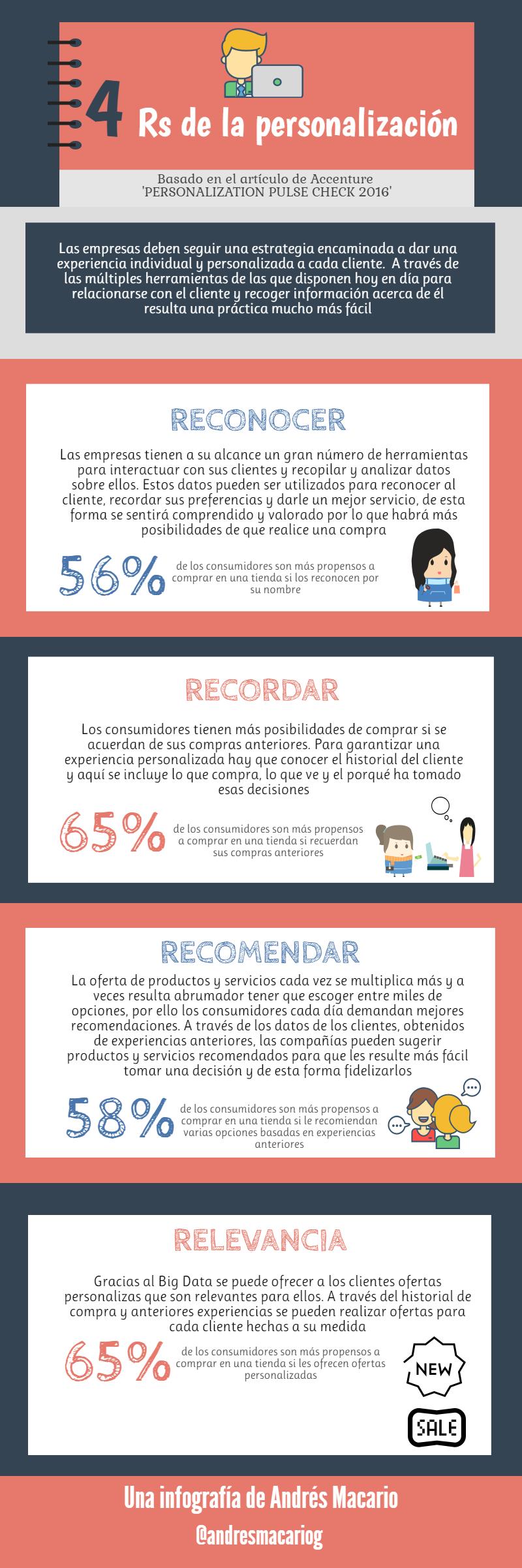Las 4 Rs de la personalización - infografía Andrés Macario