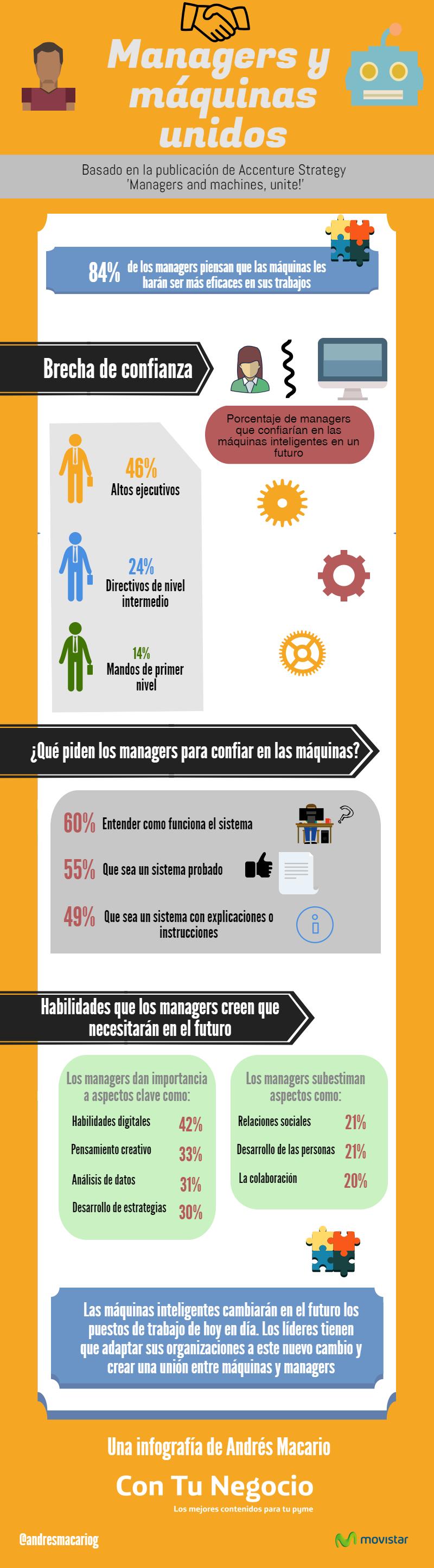 Managers y máquinas unidos - infografía Andrés Macario