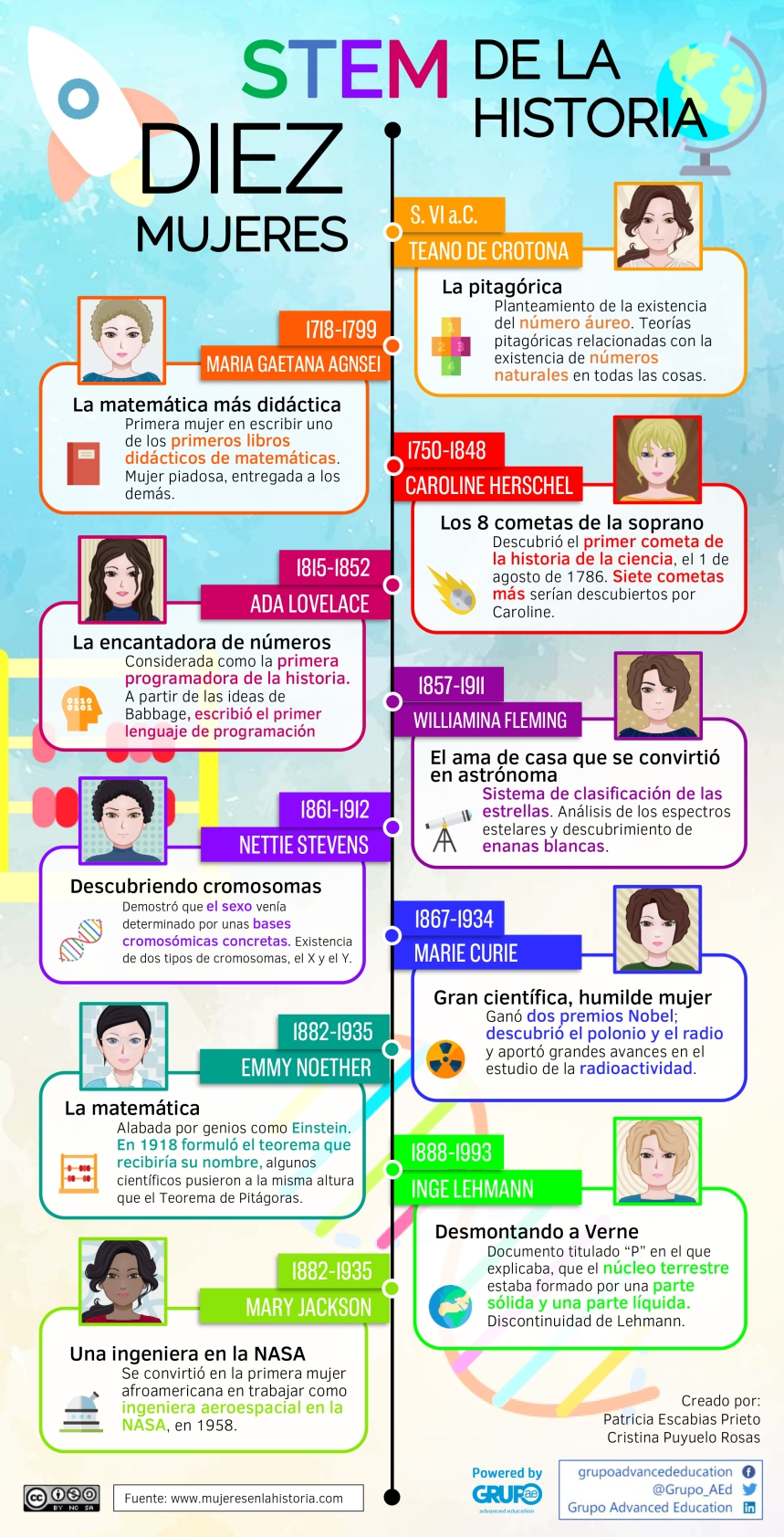 10 mujeres STEM de la Historia