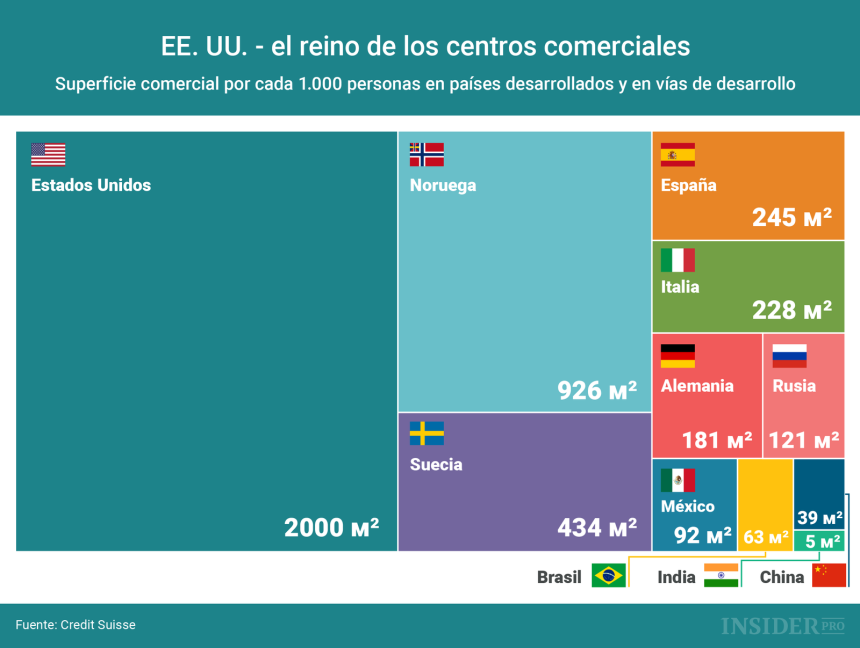 Países dónde dominan los centros comerciales