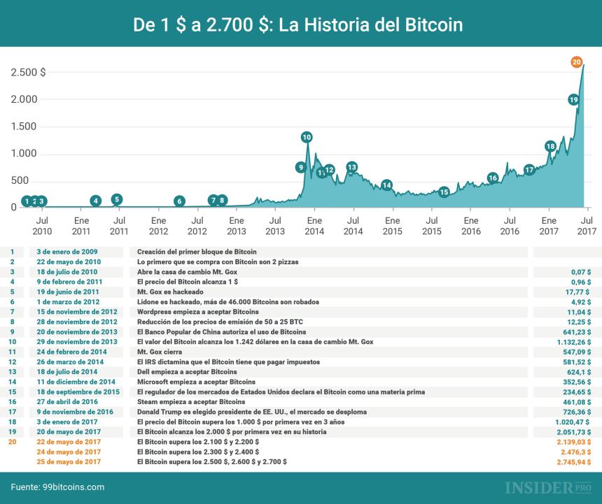 Evolución del precio del Bitcoin