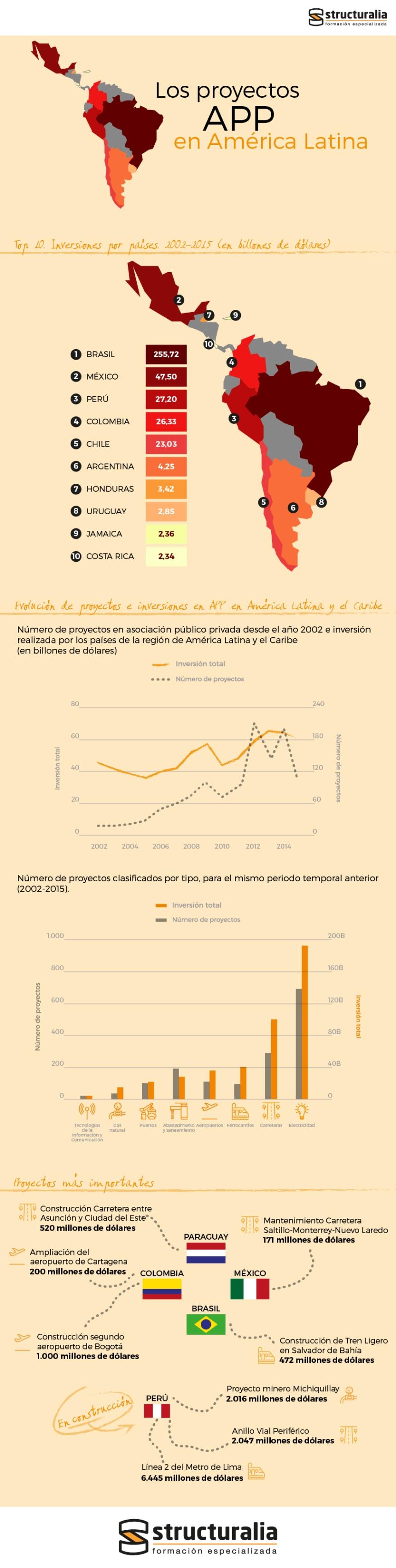 Proyectos APP en América Latina