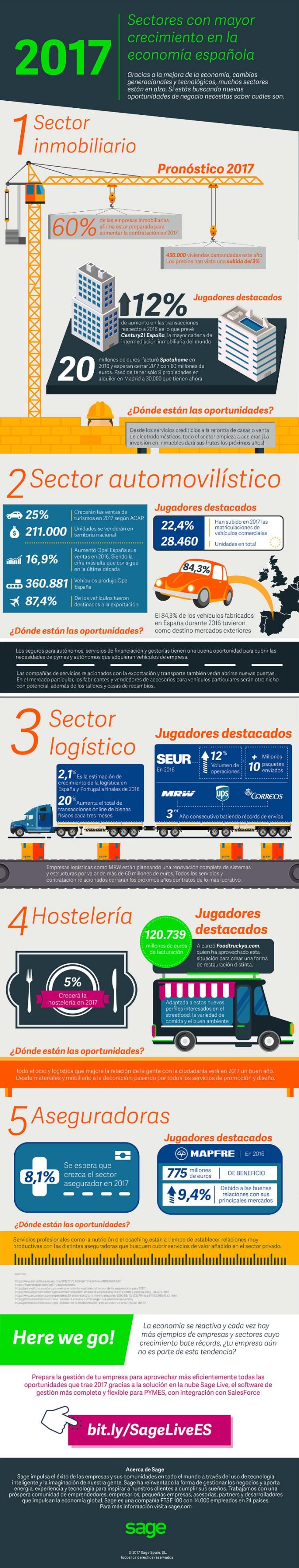 5 sectores que más crecerán de la economía española