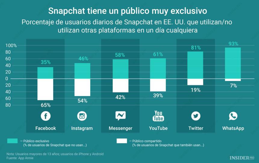 Snapchat tiene muchos usuarios que no utilizan otras redes