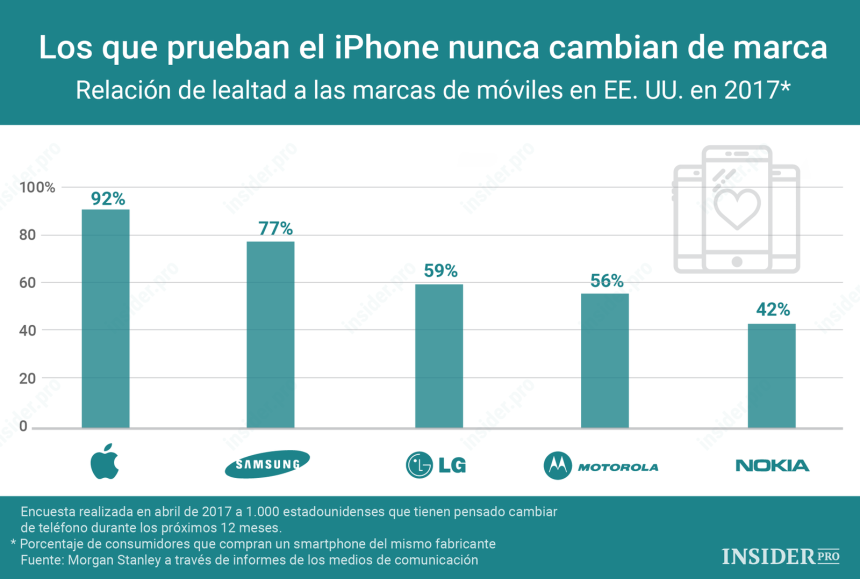 Teléfonos que más fidelidad a sus usuarios