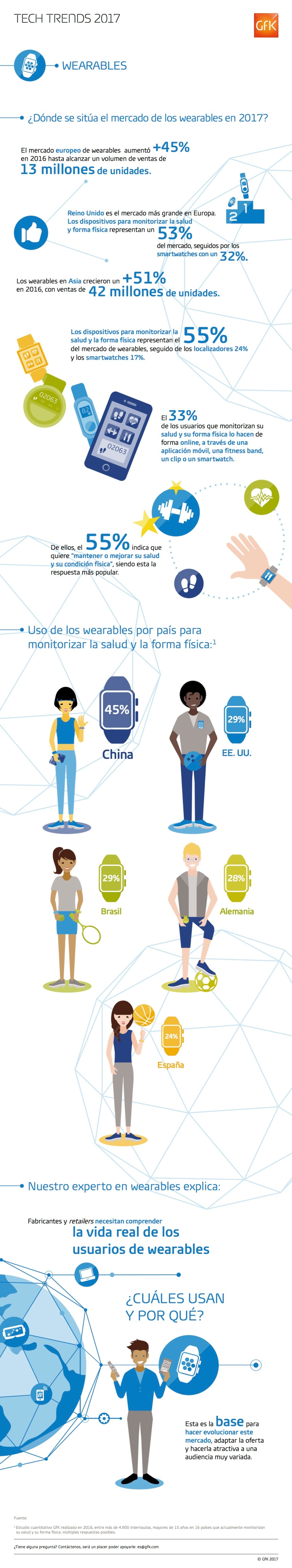 Wearables: tendencias