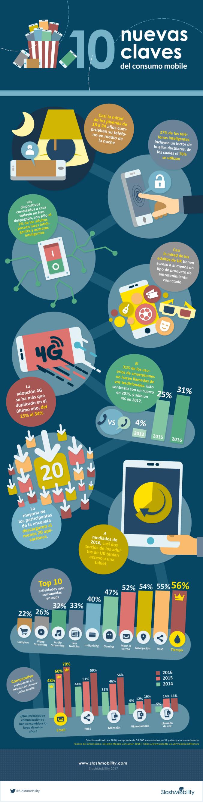 10 nuevas claves del consumo mobile