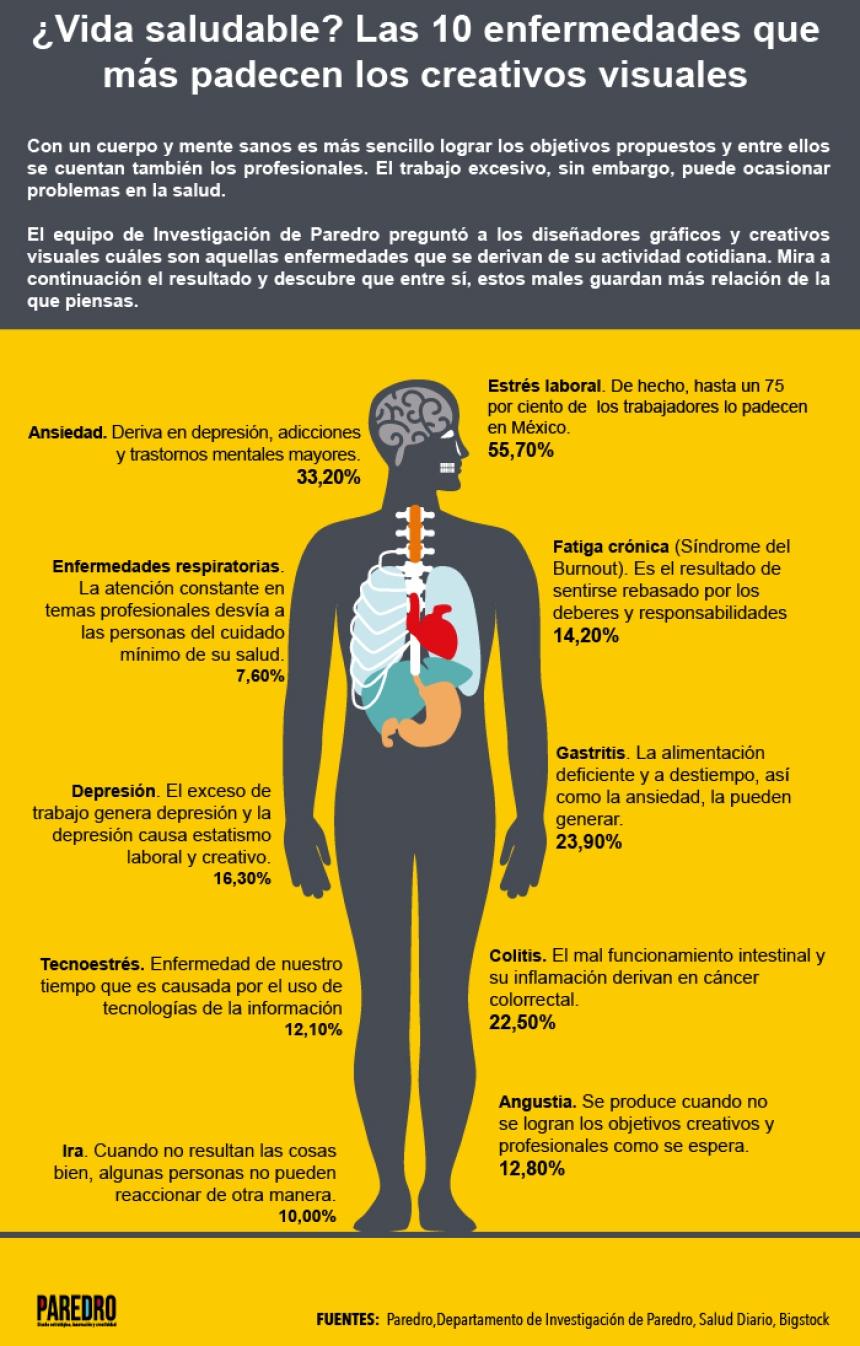10 enfermedades que padecen los creativos de la imagen