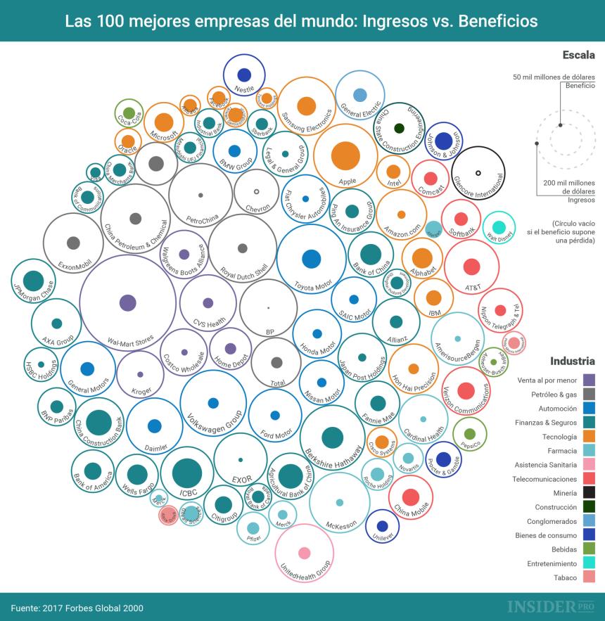 Ingresos y beneficios de las 100 empresas más grandes del mundo