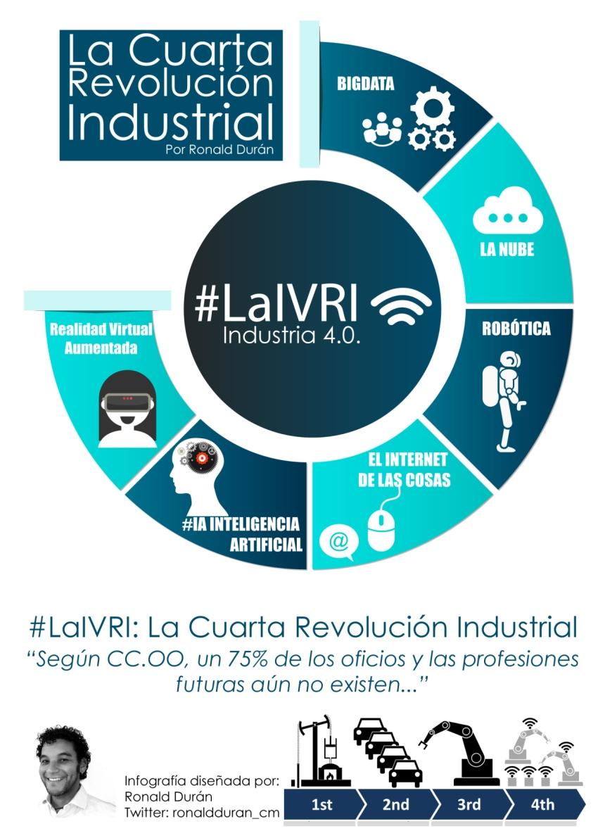 La 4ª revolución industrial