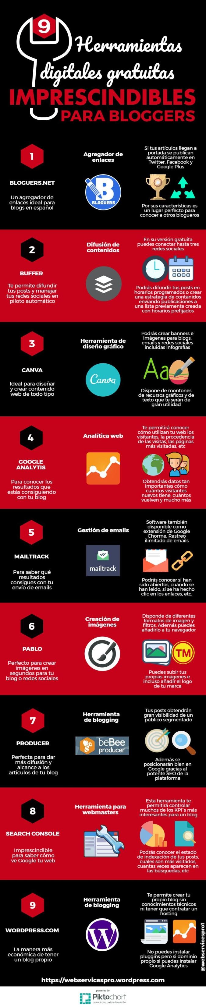 9 herramientas gratuitas imprescindibles para bloggers