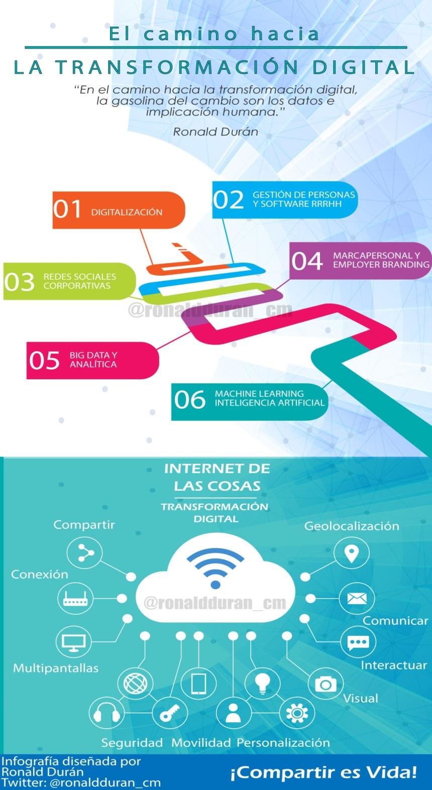 El camino a la Transformación Digital