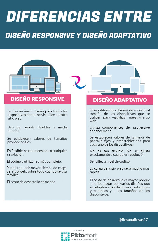 Diferencias entre el diseño web responsive y el diseño web adaptativo