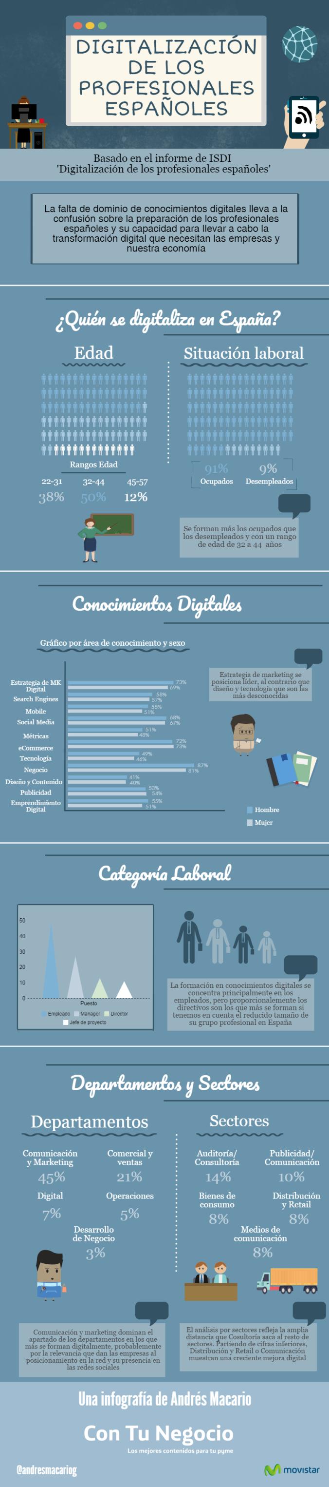 Digitalización de los profesionales españoles - Infografía Andrés Macario