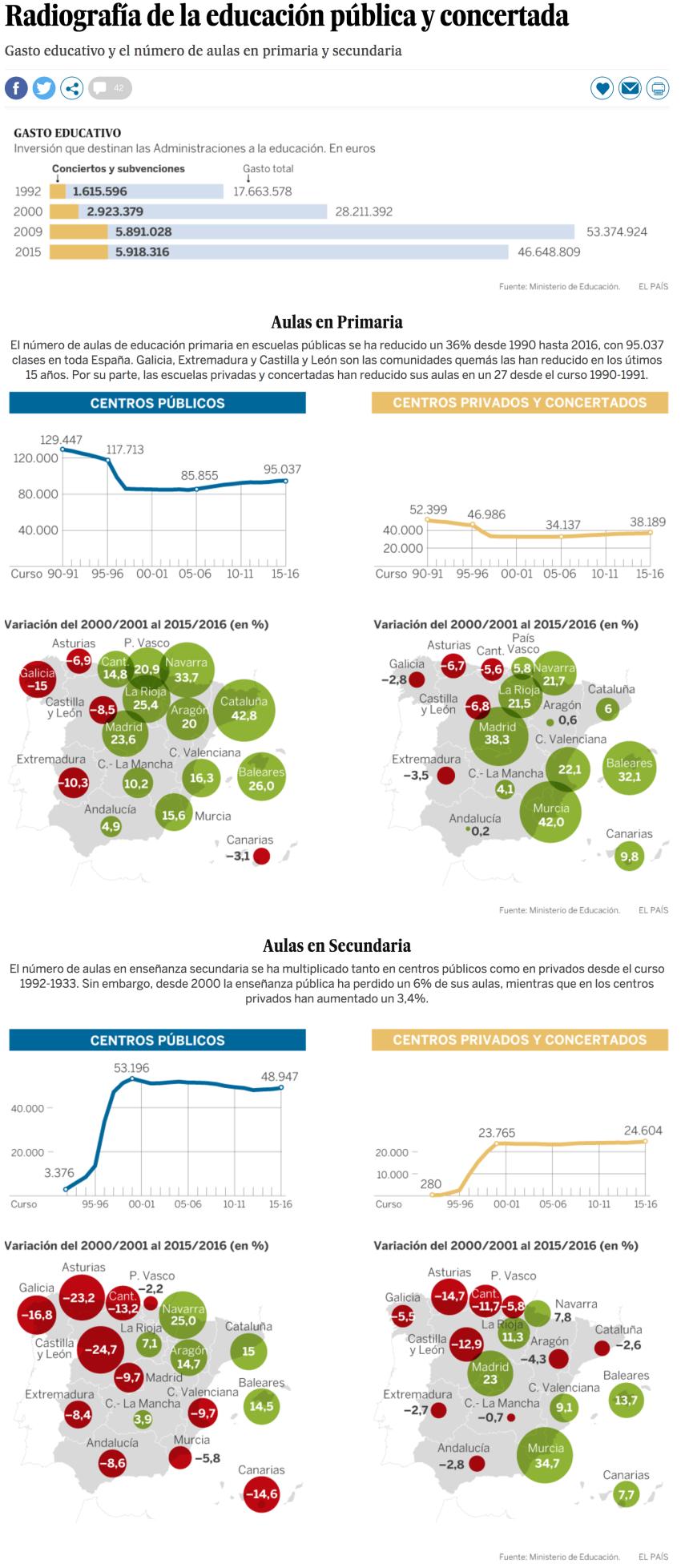 Radiografía de la educación pública y concertada en España