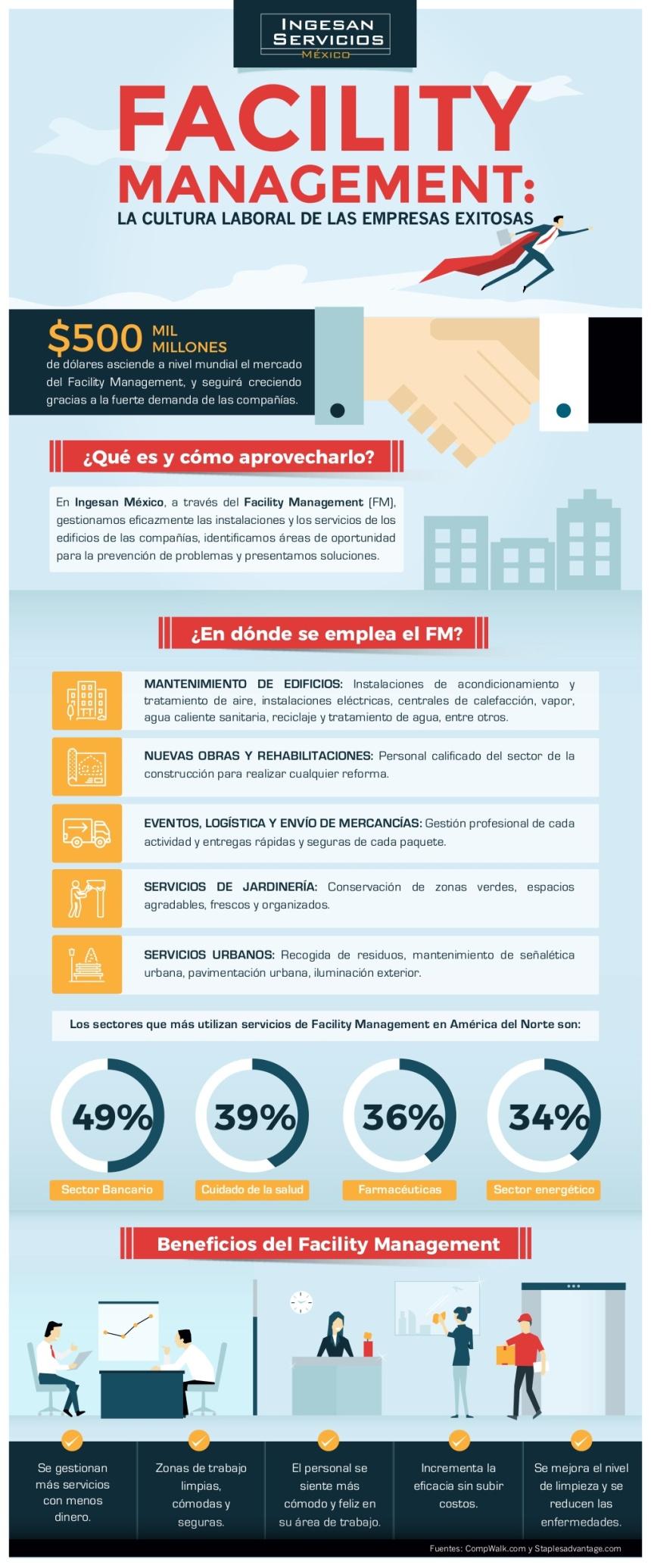 Facility Management:La cultura de las empresas exitosas