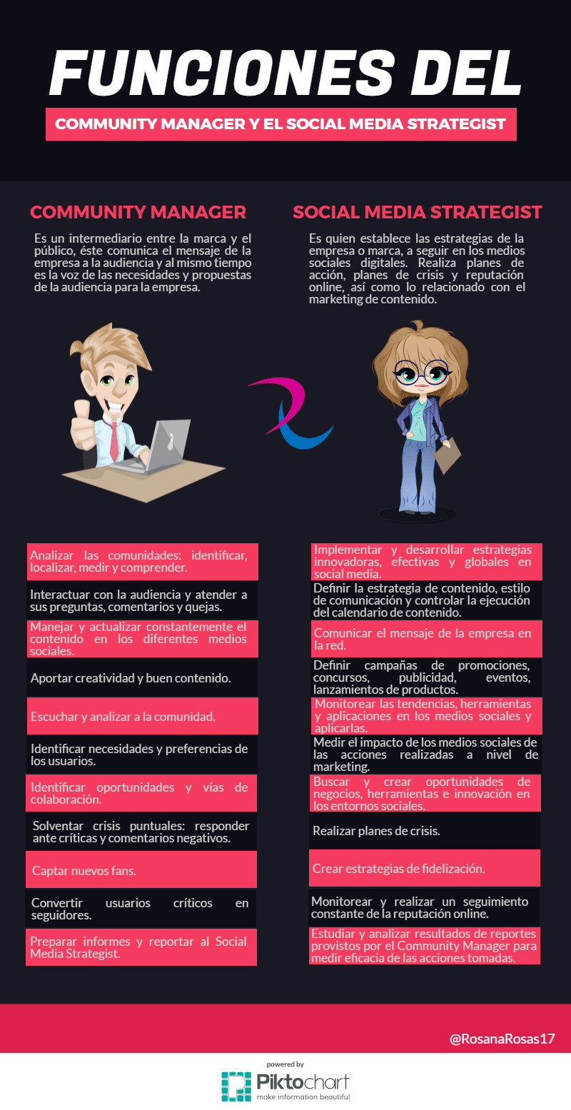 Community Manager vs Social Media Strategist