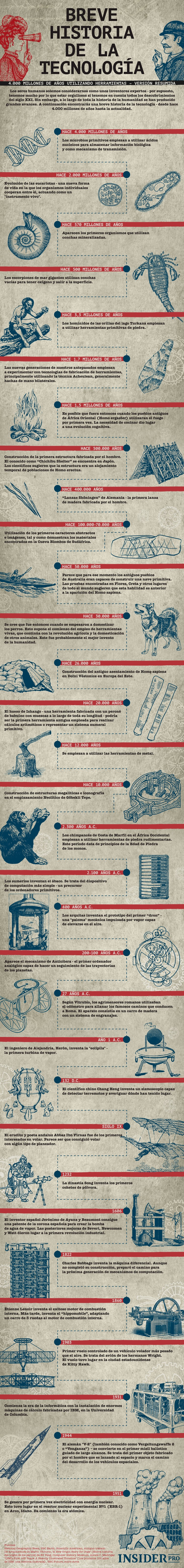 Breve Historia de la Tecnología