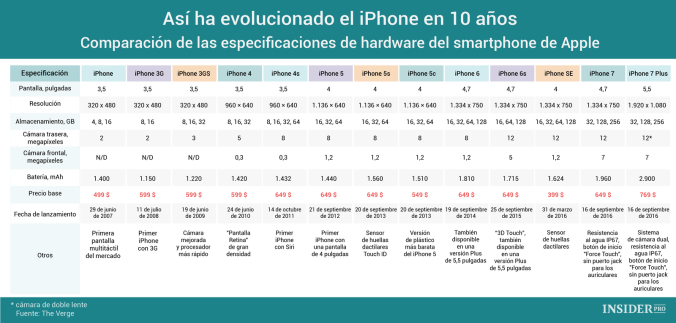 Así ha evolucionado el iPhone en 10 años