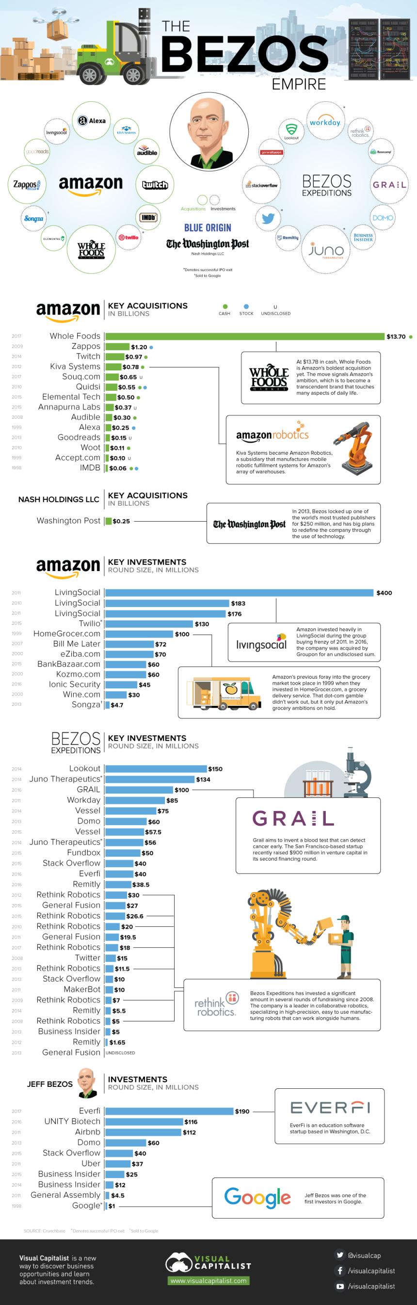 El imperio de Jeff Bezos