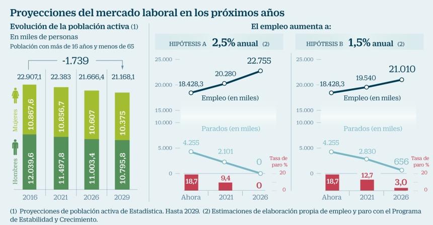Proyecciones del Mercado Laboral en los próximos años en España