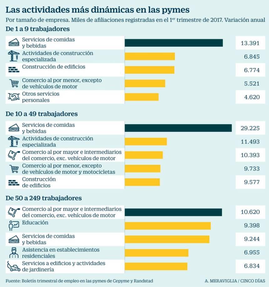 En qué crean empleo las pymes españolas