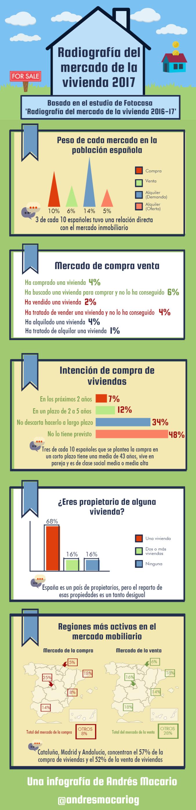 Radiografía del mercado de la vivienda 2017 - infografía Andrés Macario