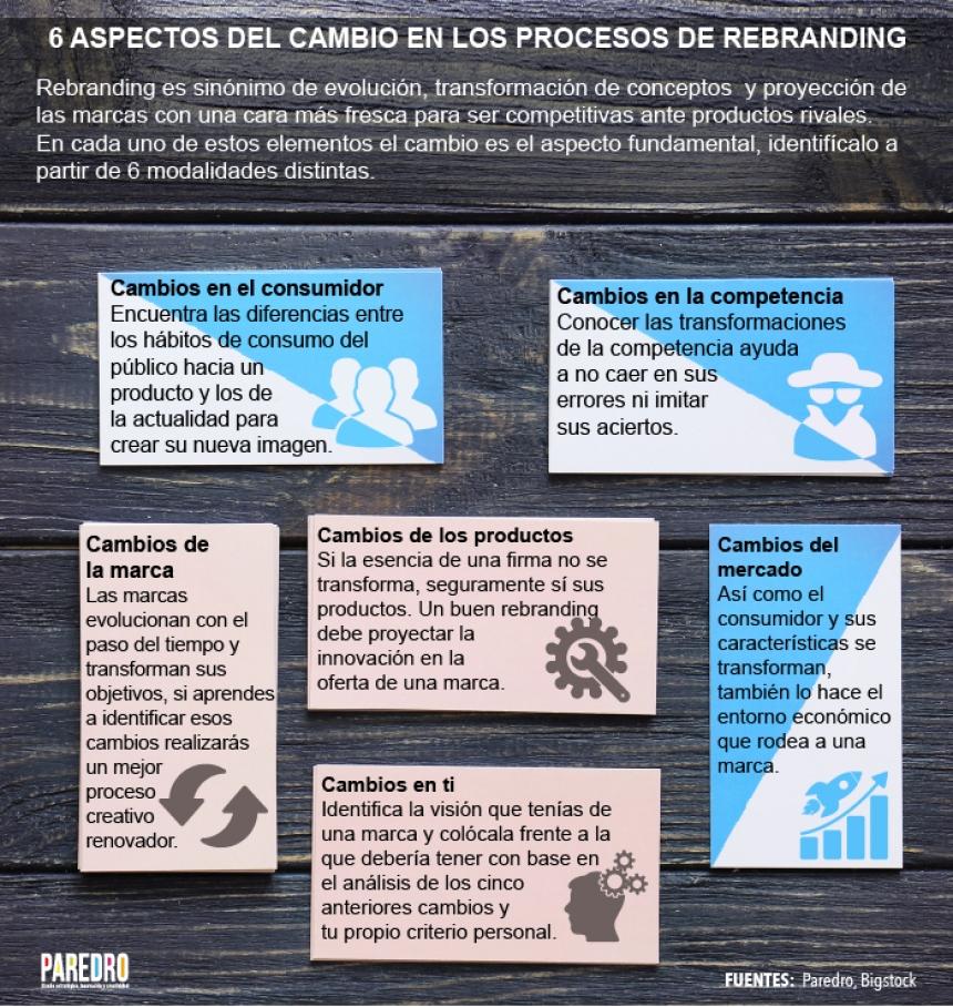 6 aspectos del cambio en los procesos de rebranding