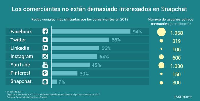 Las Redes Sociales que más usan los comerciantes