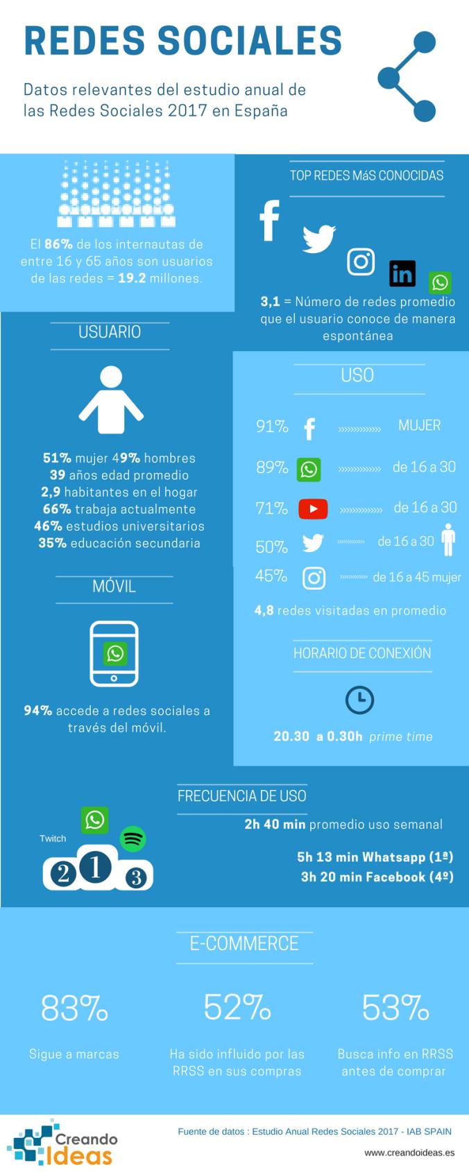 Datos sobre redes sociales en España