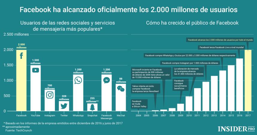 Cuántos usuarios tienen las principales redes sociales