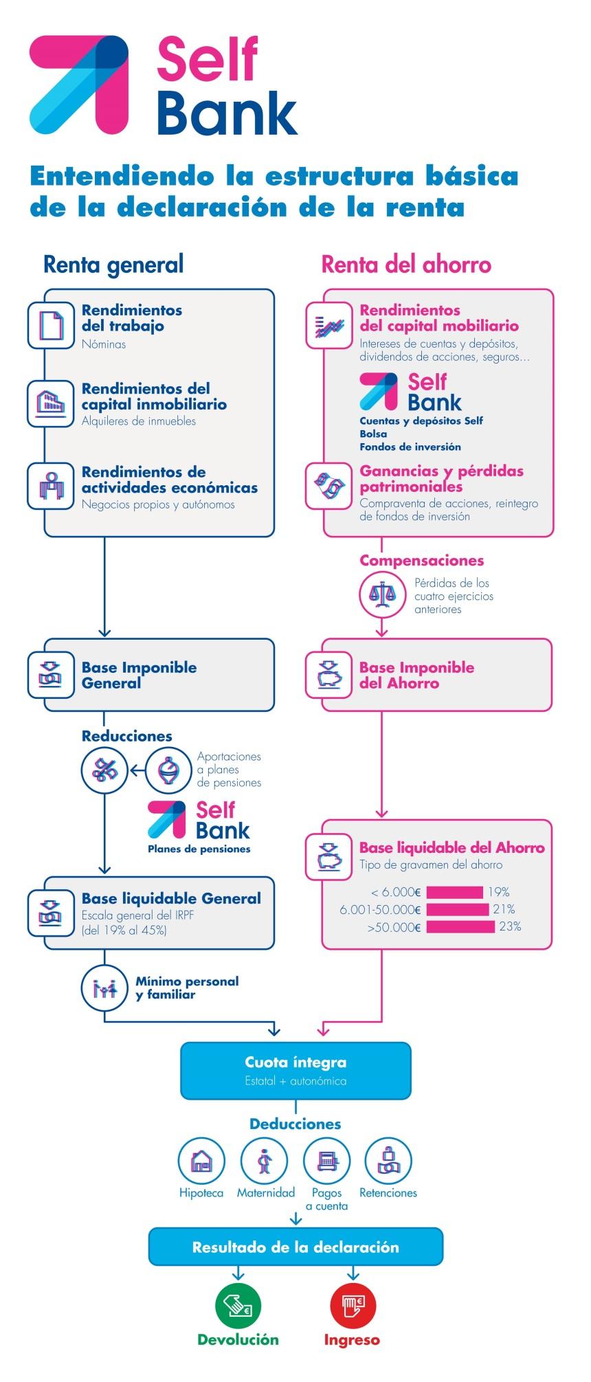 Estructura de la Declaración de la Renta