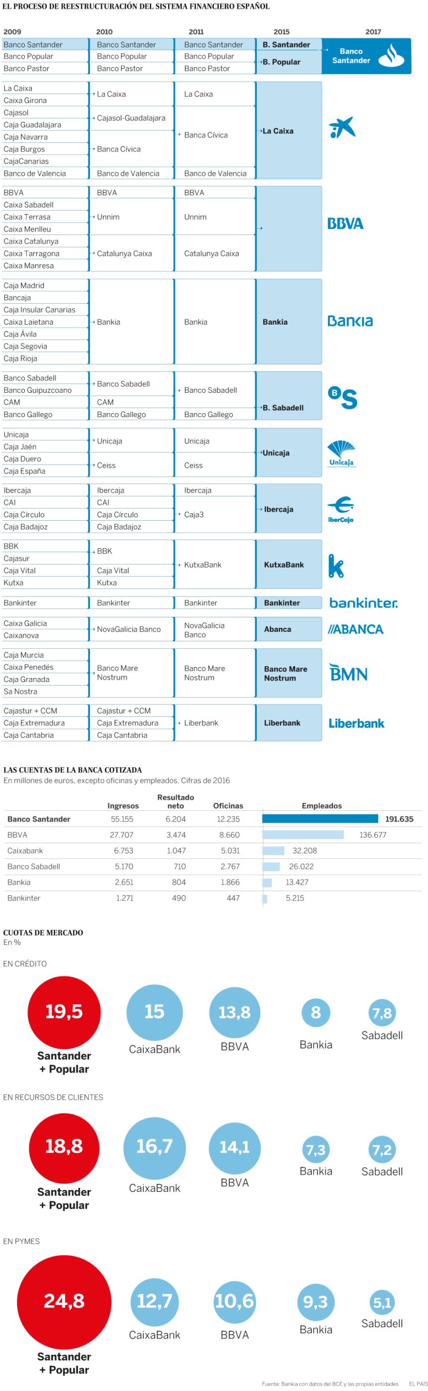 Evolución del Sistema Financiero Español