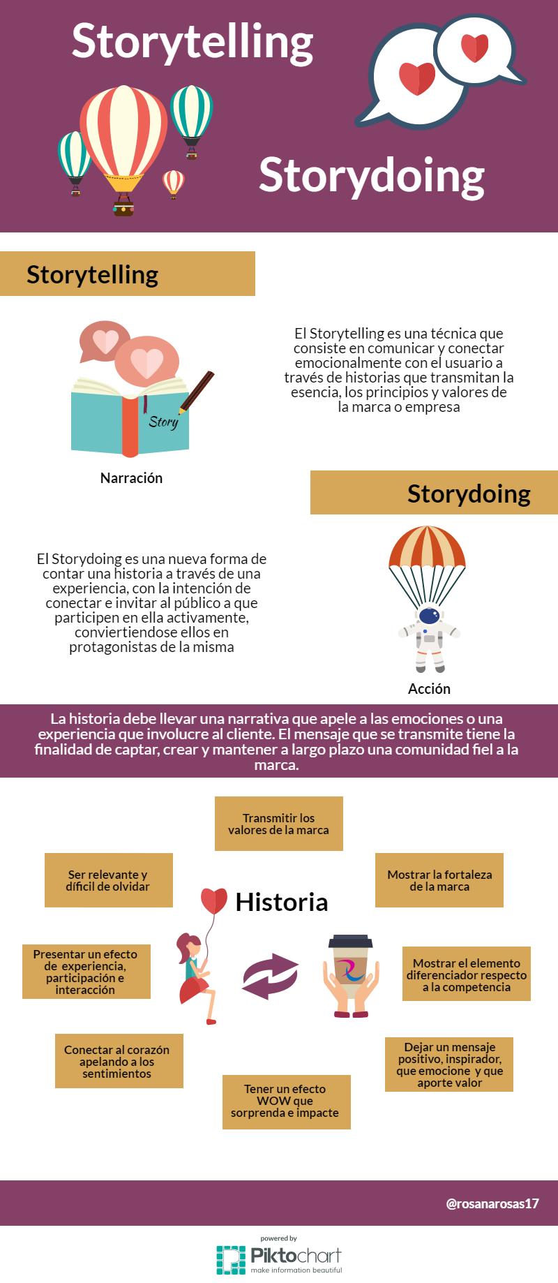 Storytelling vs Storydoing