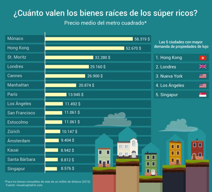 Ciudades del Mundo con el metro cuadrado más caro