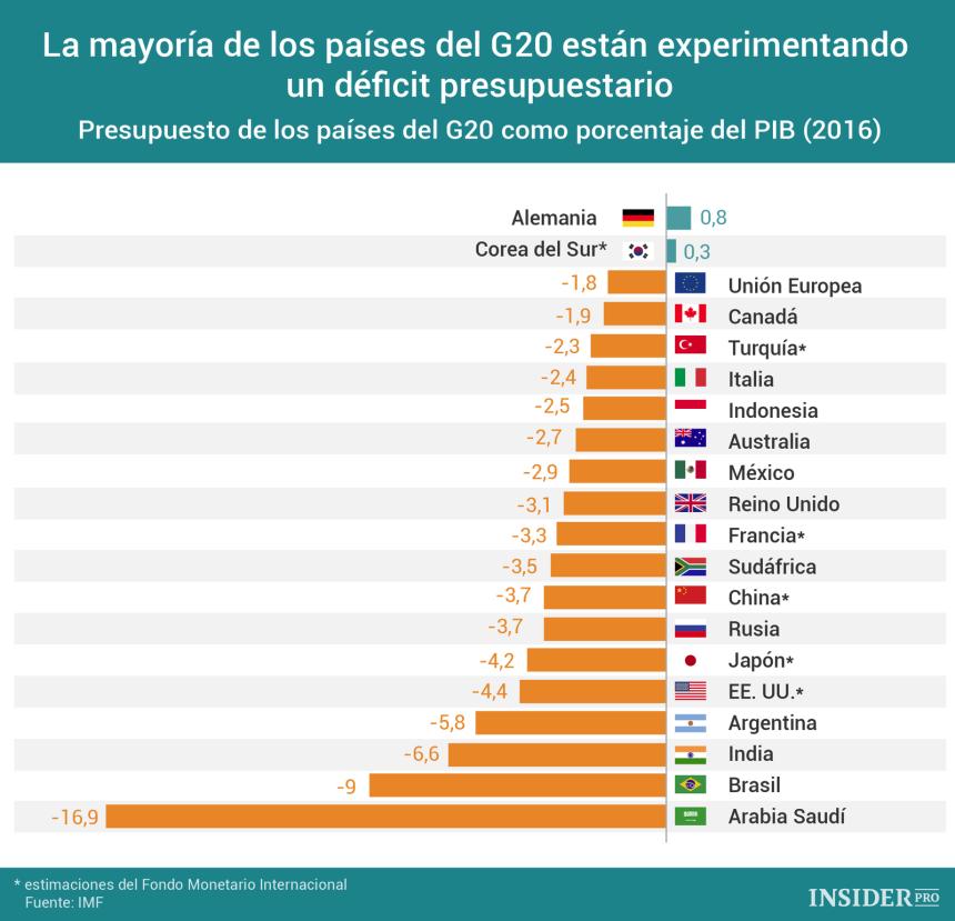 Déficit presupuestario de los países del G20