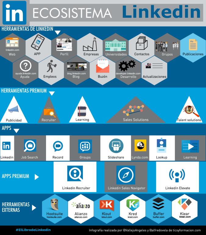 Ecosistema LinkedIn
