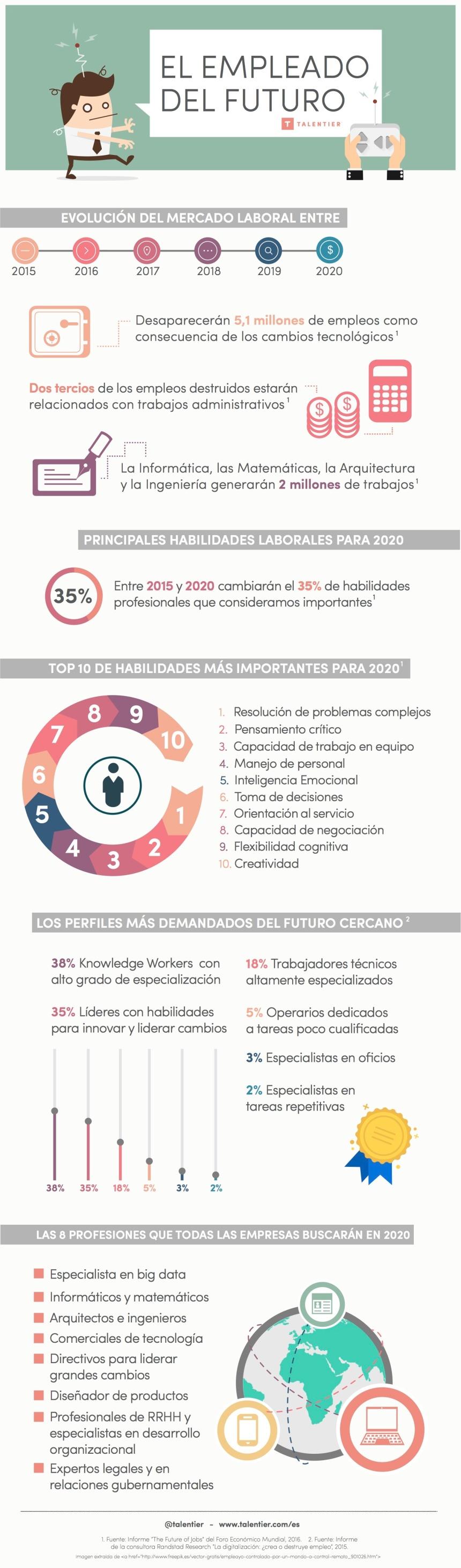 Cómo será el trabajador del futuro