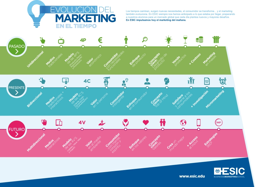 Evolución del marketing en el tiempo