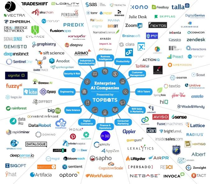 Panorama de las empresas de Inteligencia Artificial