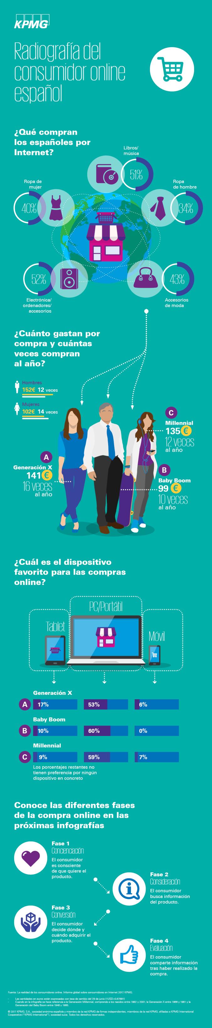 Radiografía del consumidor online español