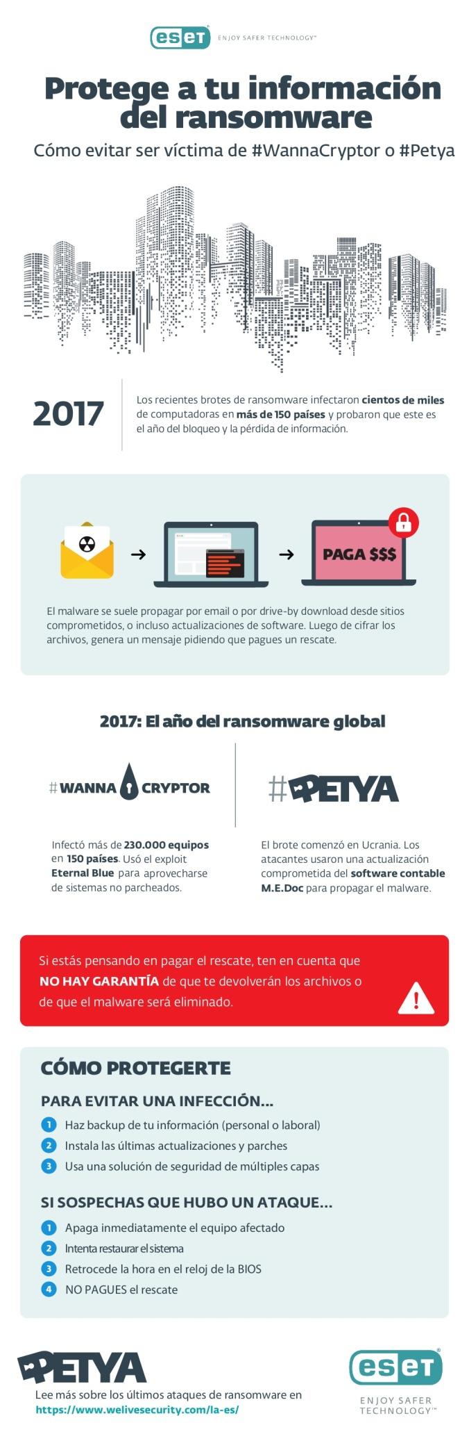Protege tu información del ransomware